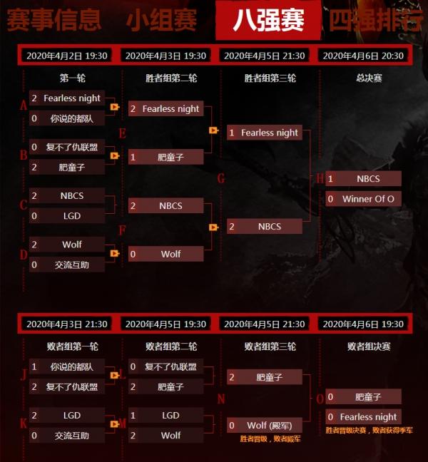 《激战2》PVP线上公开赛八强赛第三天战报