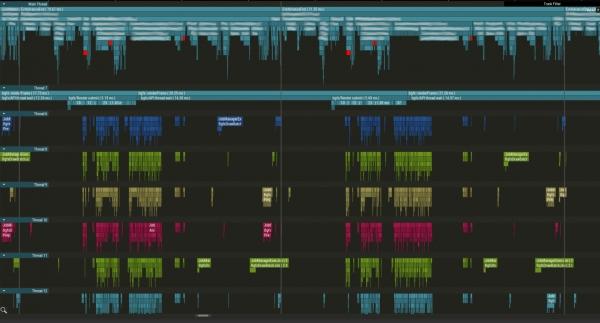 《激战2》背后的故事:DirectX11研究和测试