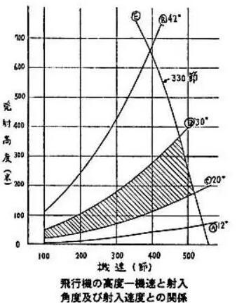 鱼雷入射角度与飞机的高度-速度之间的关系