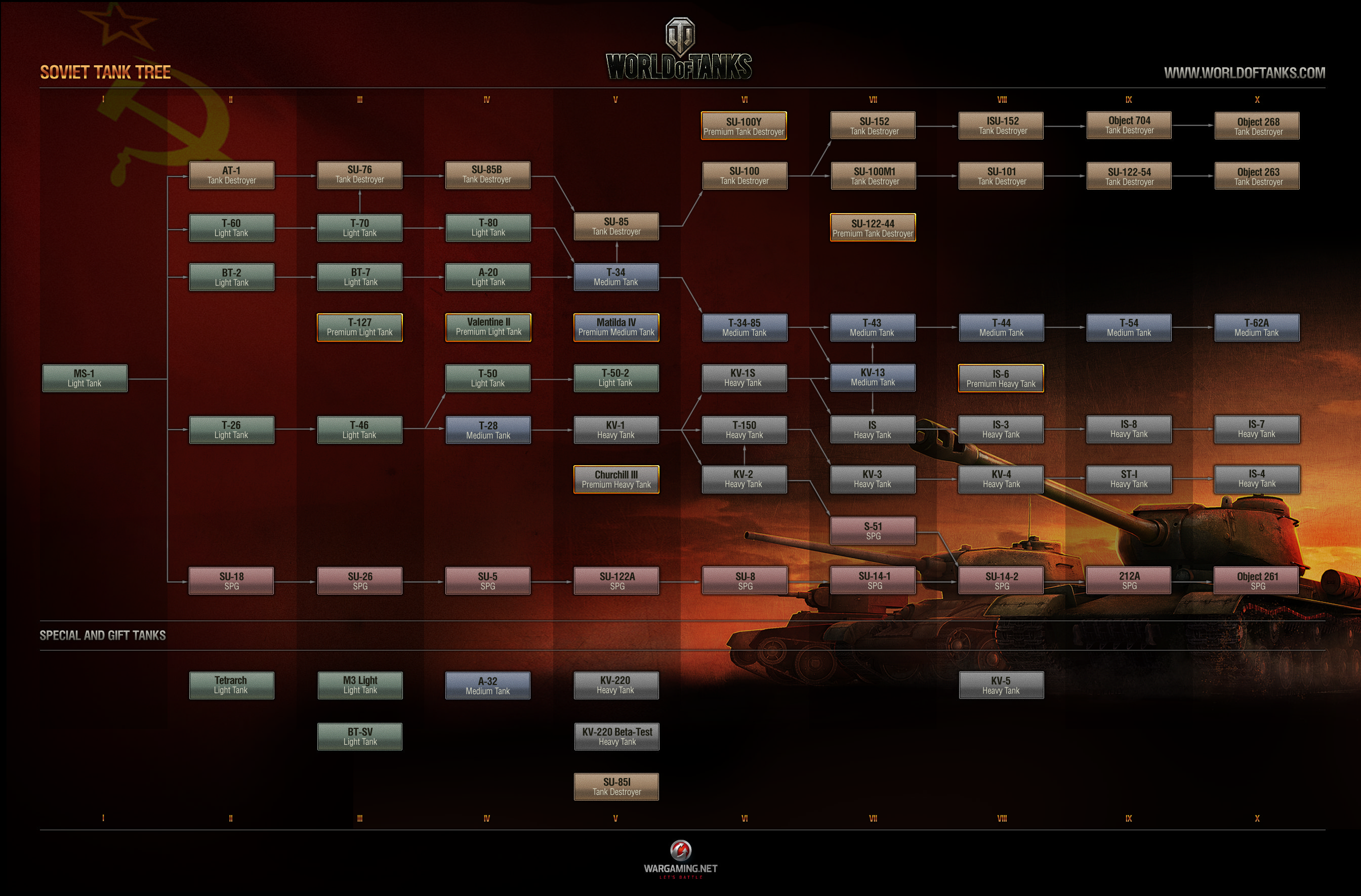 坦克世界8.6版最新六系科技树全图