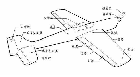 航校百家讲坛:战机结构及原理图文解说